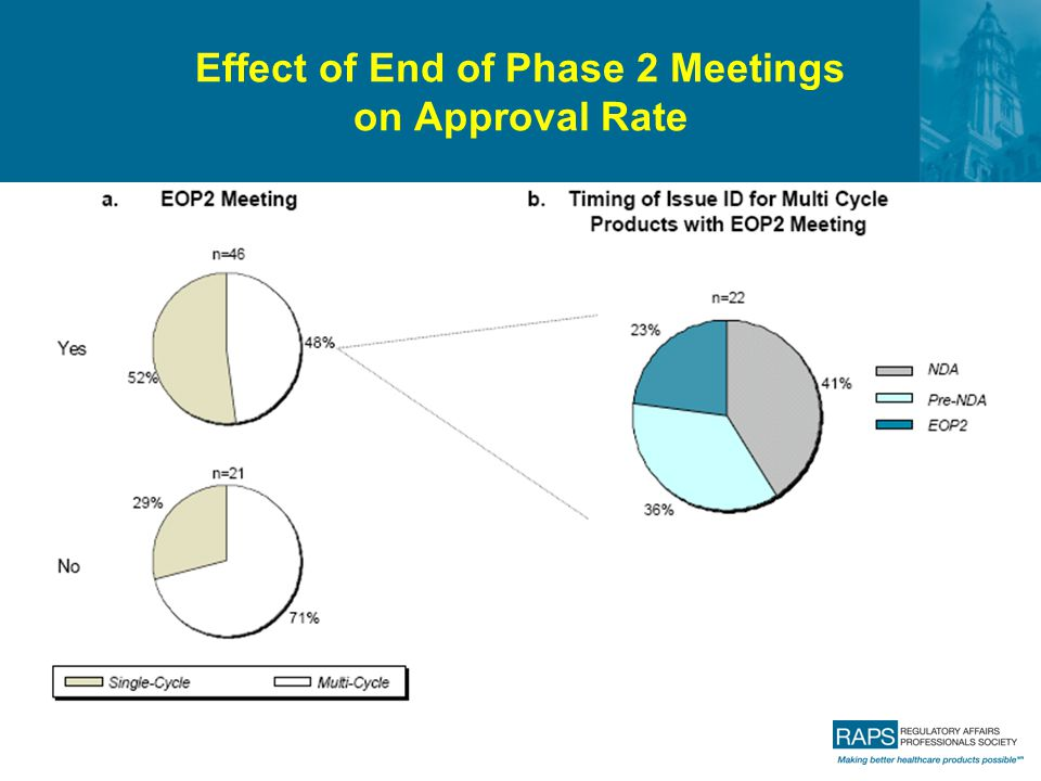 Effect of End of Phase 2 Meetings on Approval Rate