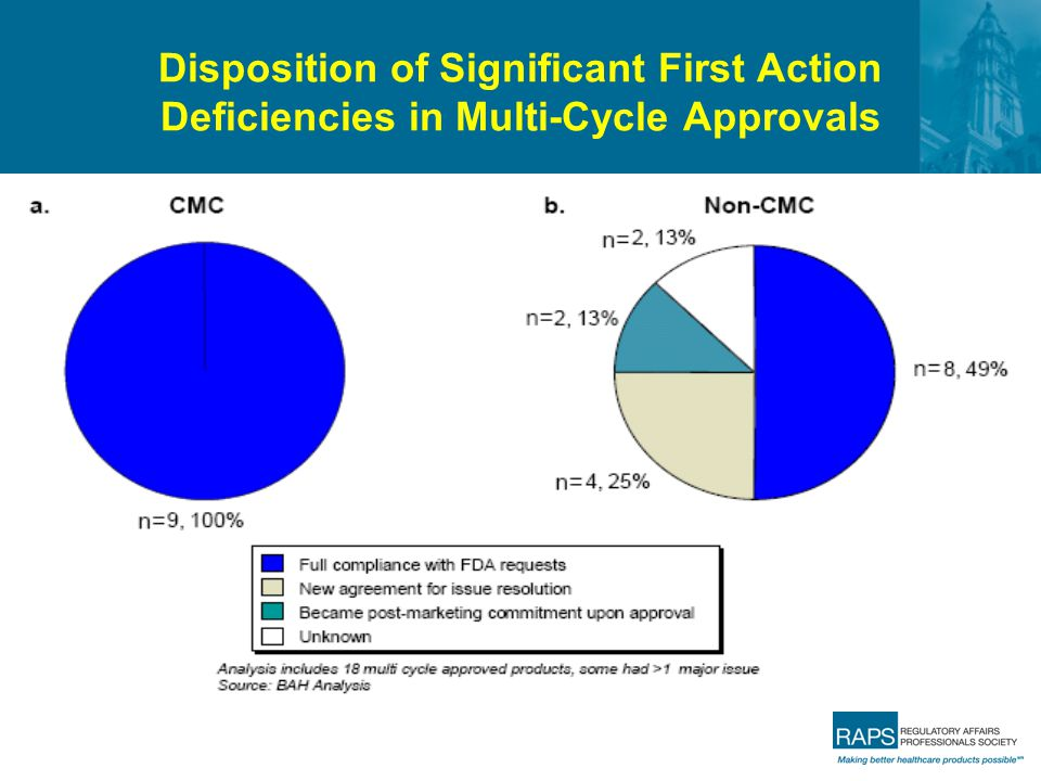 Disposition of Significant First Action Deficiencies in Multi-Cycle Approvals