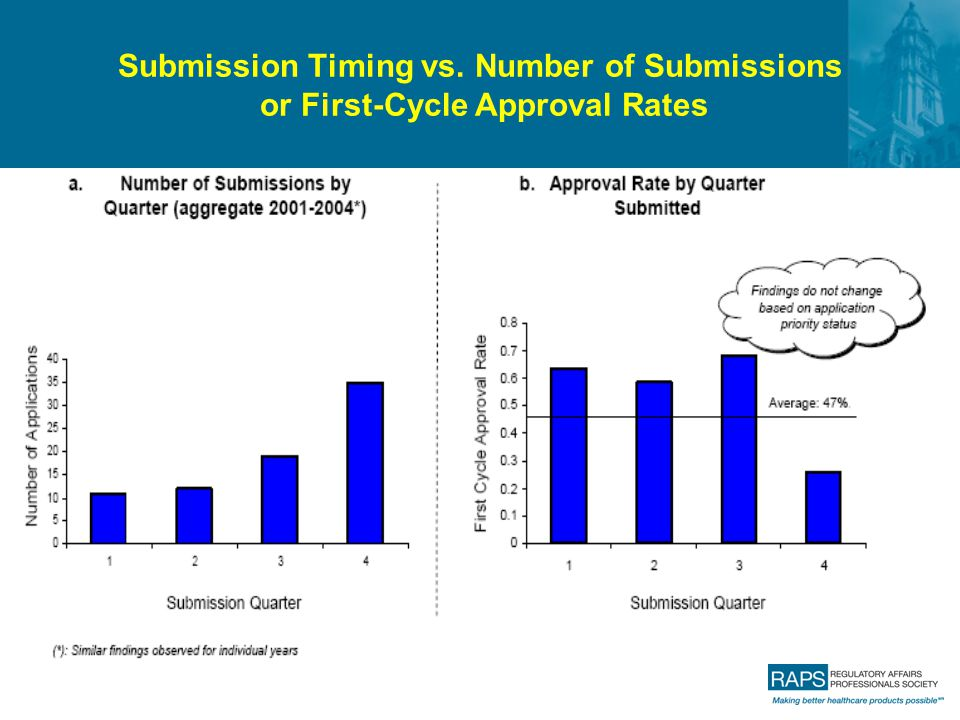 Submission Timing vs. Number of Submissions or First-Cycle Approval Rates