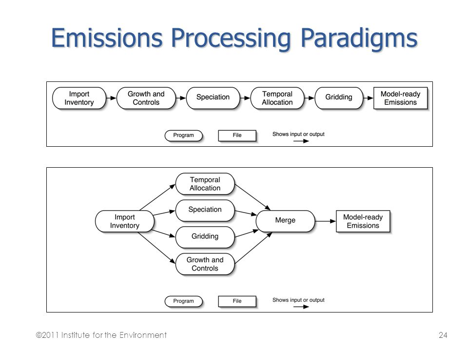 Emissions Processing Paradigms