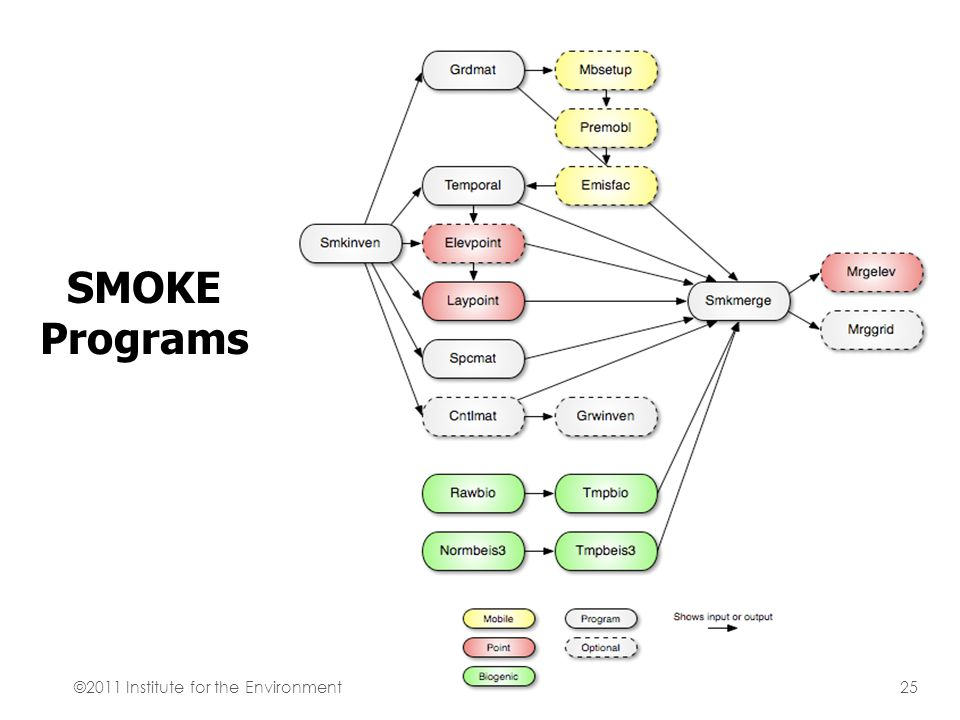 SMOKE Programs ©2011 Institute for the Environment