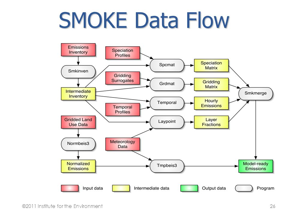 SMOKE Data Flow ©2011 Institute for the Environment