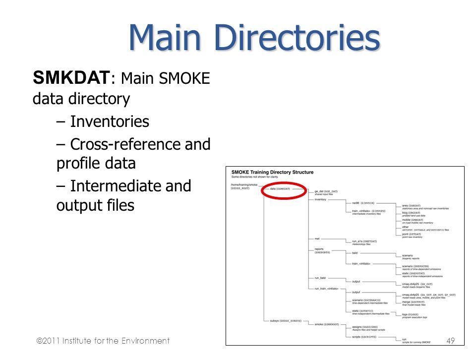 Main Directories SMKDAT: Main SMOKE data directory Inventories