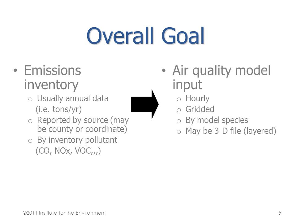 Overall Goal Emissions inventory Air quality model input
