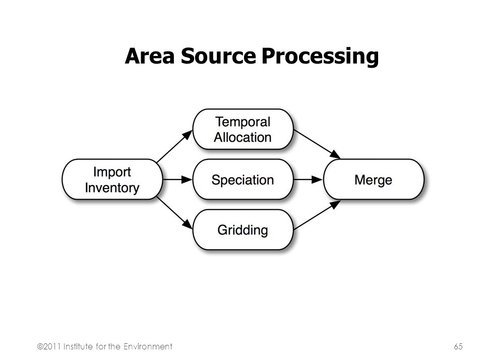 Area Source Processing