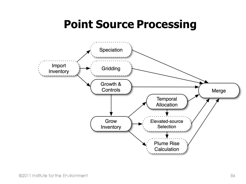 Point Source Processing