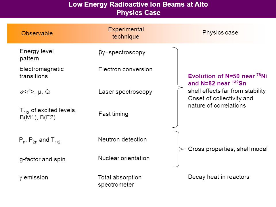 Low Energy Radioactive Ion Beams at Alto Physics Case