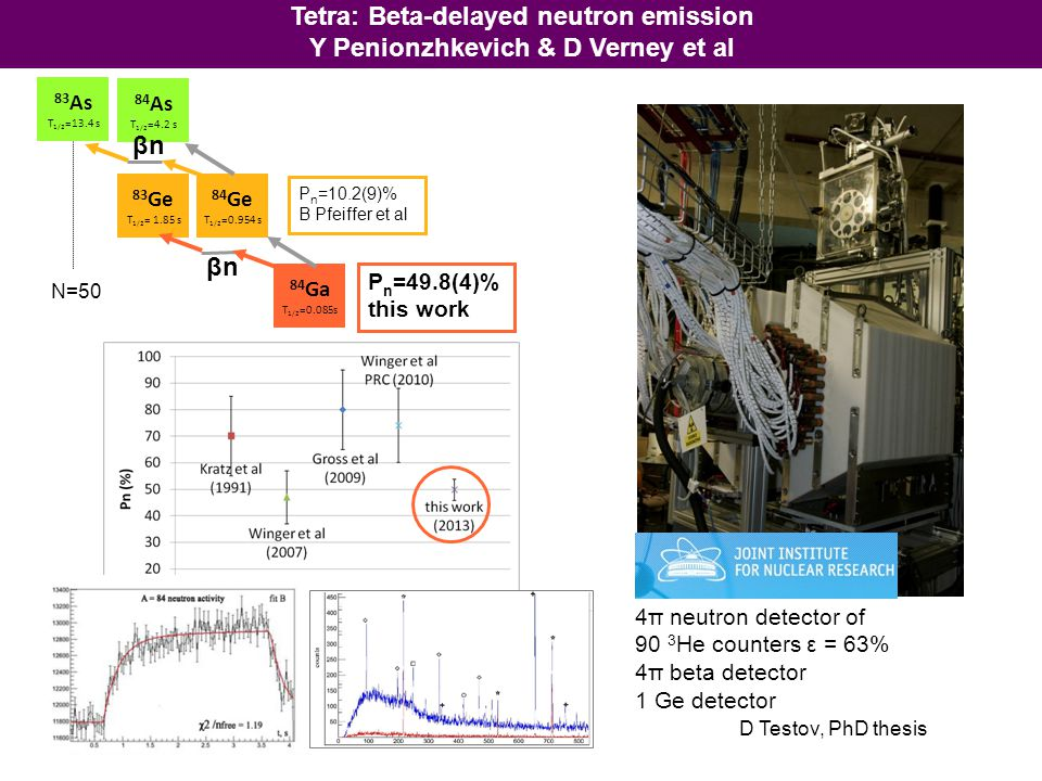 Tetra: Beta-delayed neutron emission Y Penionzhkevich & D Verney et al