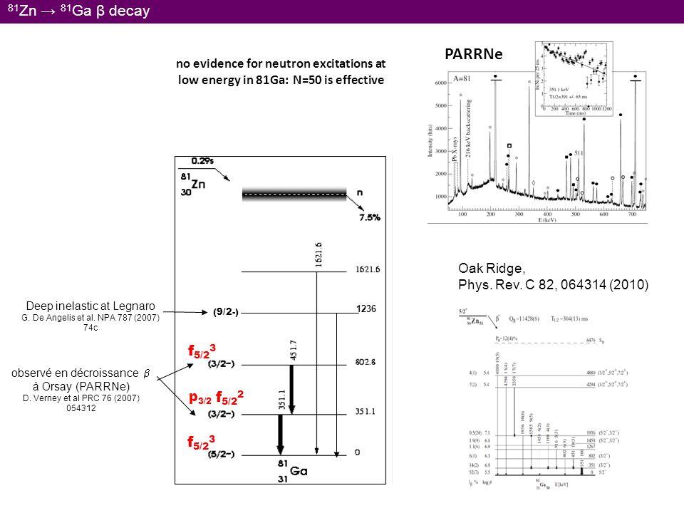 PARRNe 81Zn → 81Ga β decay f5/23 f5/22 f5/23