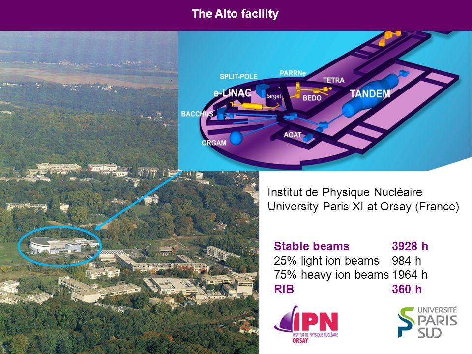The Alto facility Institut de Physique Nucléaire. University Paris XI at Orsay (France) Stable beams 3928 h.