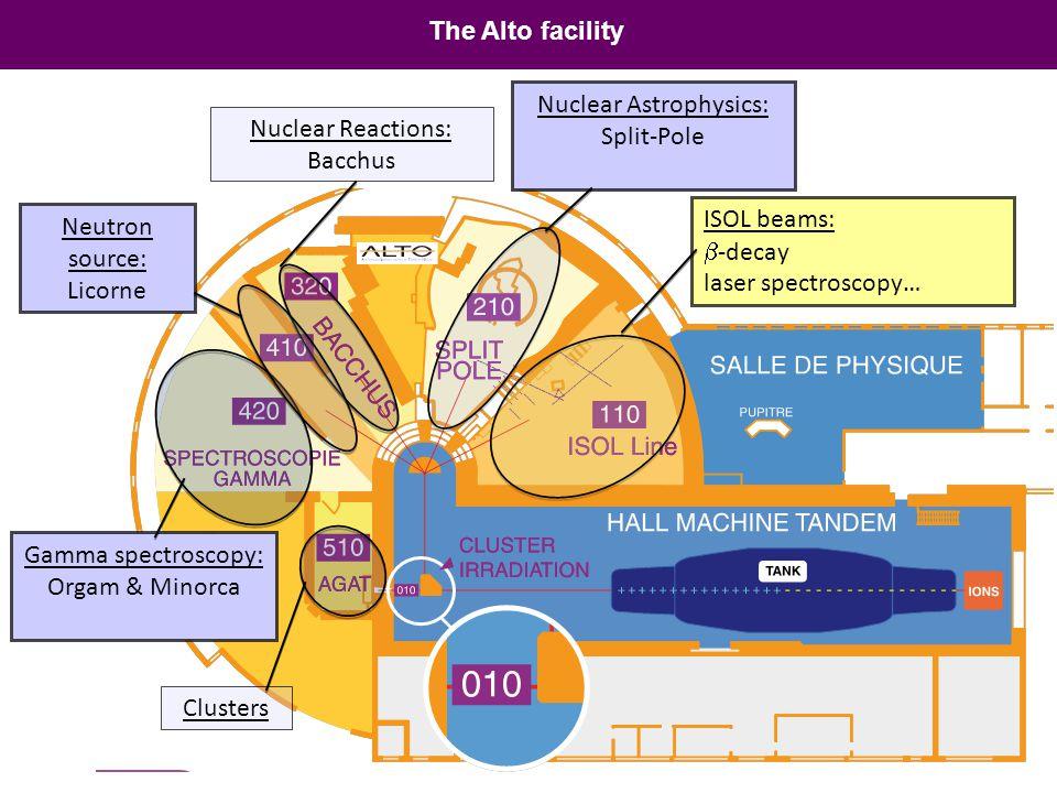 Nuclear Astrophysics:
