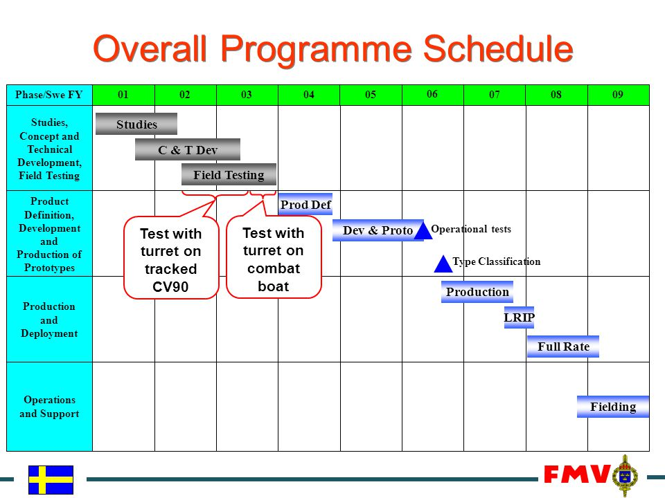 Overall Programme Schedule