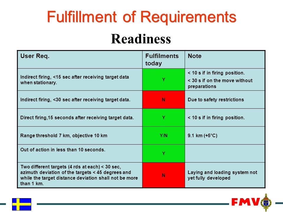 Fulfillment of Requirements