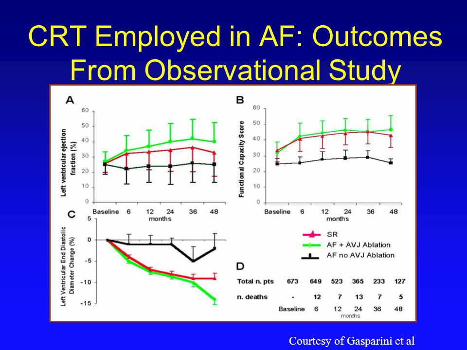 CRT Employed in AF: Outcomes From Observational Study
