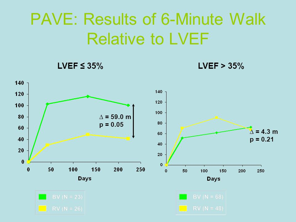 PAVE: Results of 6-Minute Walk Relative to LVEF