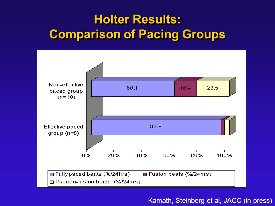 Holter Results: Comparison of Pacing Groups