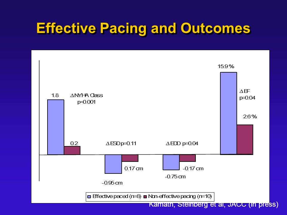 Effective Pacing and Outcomes