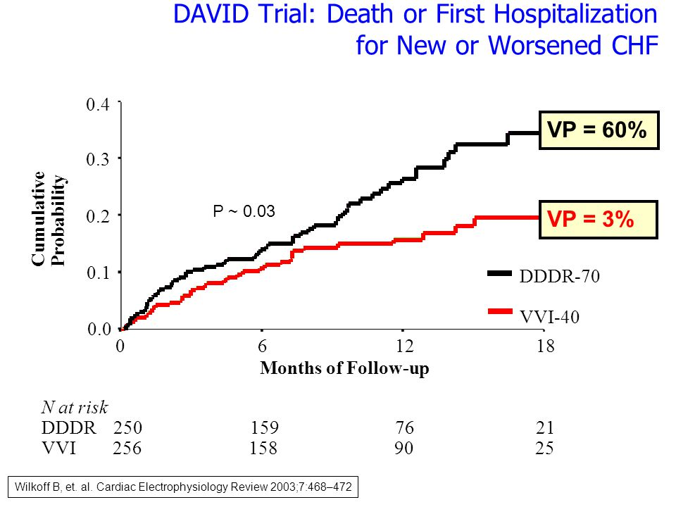 DAVID Trial: Death or First Hospitalization for New or Worsened CHF