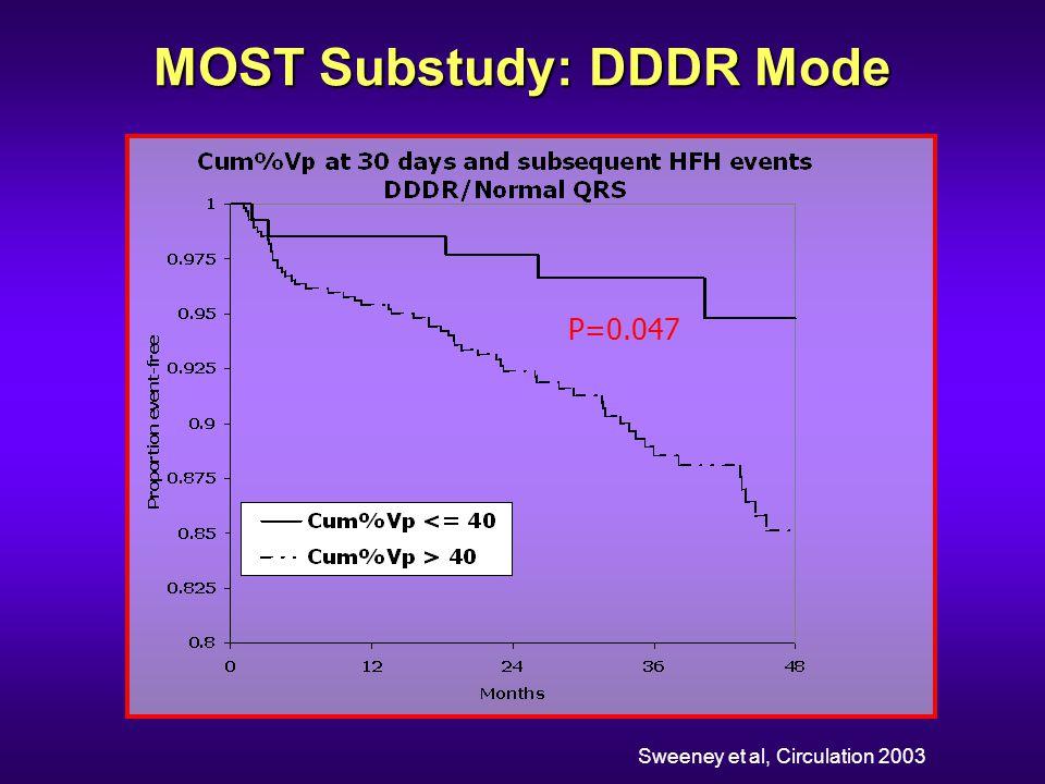 MOST Substudy: DDDR Mode