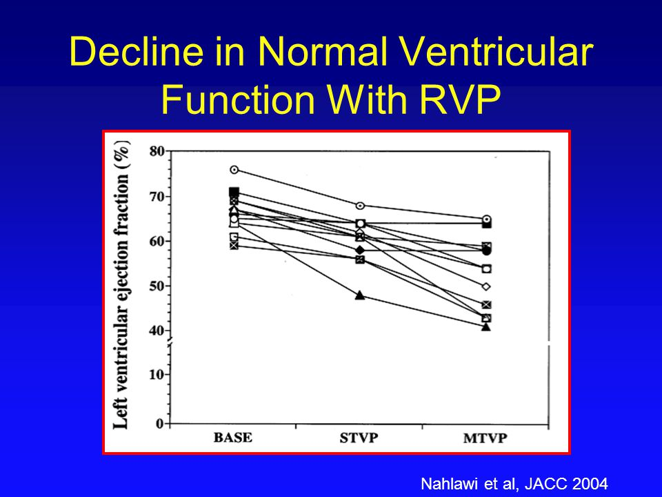 Decline in Normal Ventricular Function With RVP