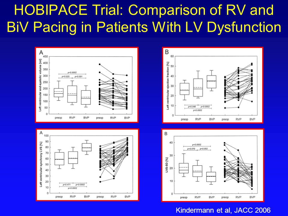 HOBIPACE Trial: Comparison of RV and BiV Pacing in Patients With LV Dysfunction