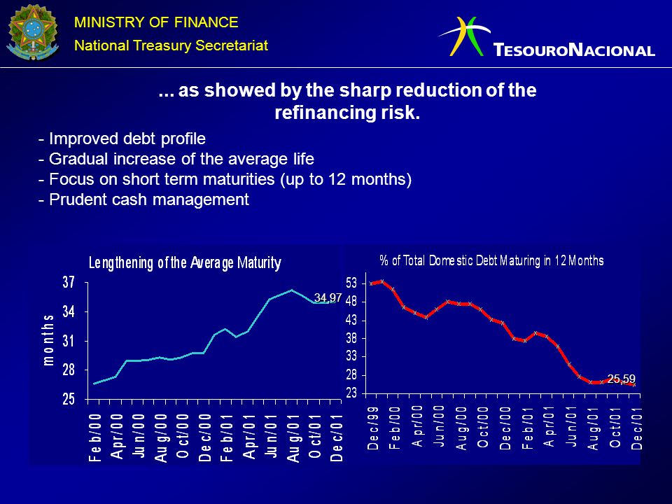 ... as showed by the sharp reduction of the refinancing risk.