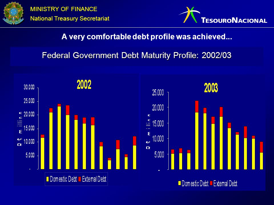 A very comfortable debt profile was achieved...