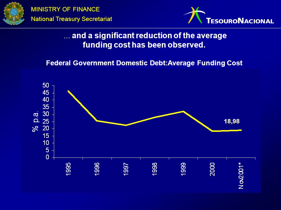 ... and a significant reduction of the average funding cost has been observed. Federal Government Domestic Debt:Average Funding Cost