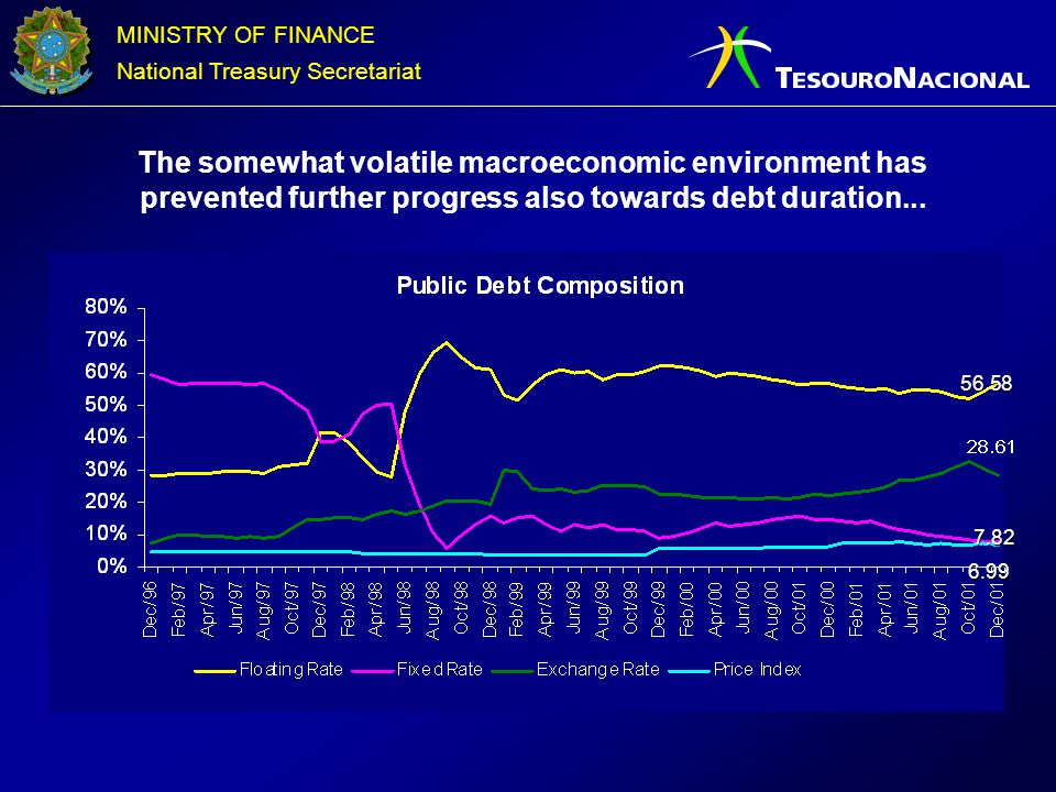 The somewhat volatile macroeconomic environment has prevented further progress also towards debt duration...