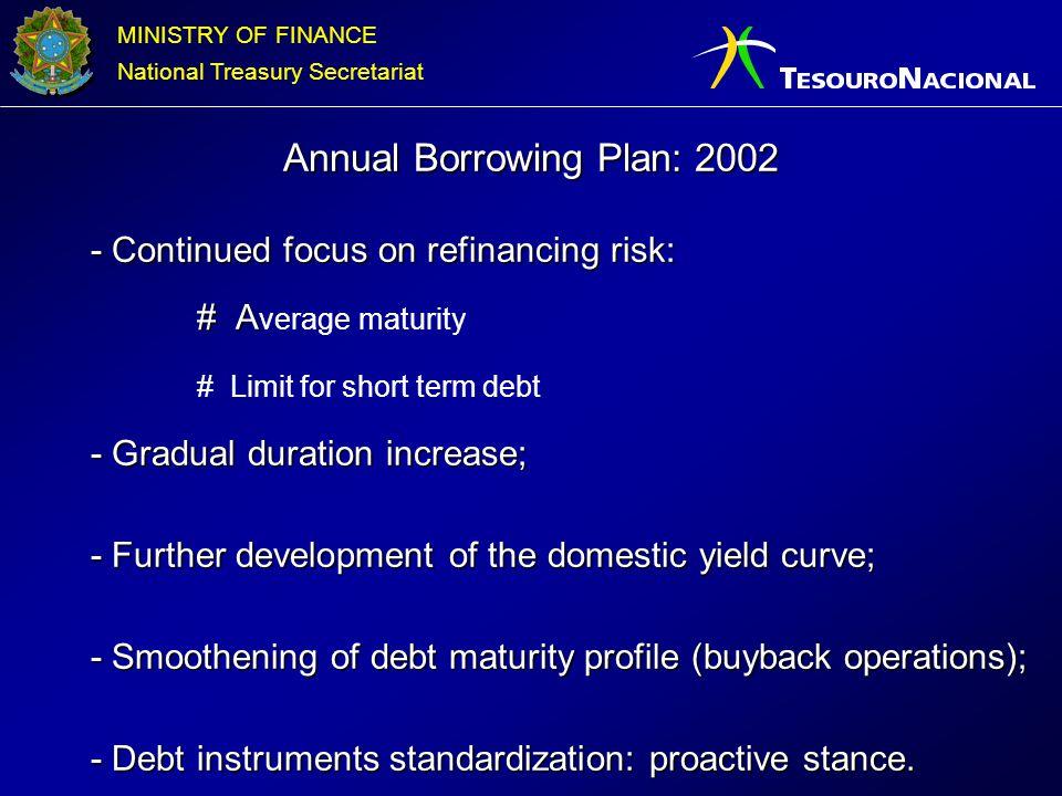 Annual Borrowing Plan: 2002