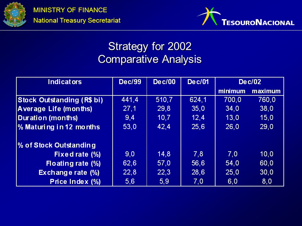 Strategy for 2002 Comparative Analysis