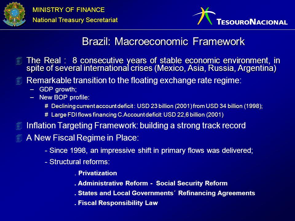 Brazil: Macroeconomic Framework