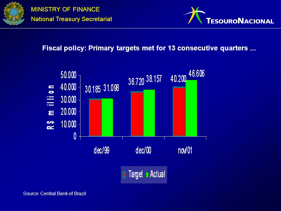 Fiscal policy: Primary targets met for 13 consecutive quarters ...