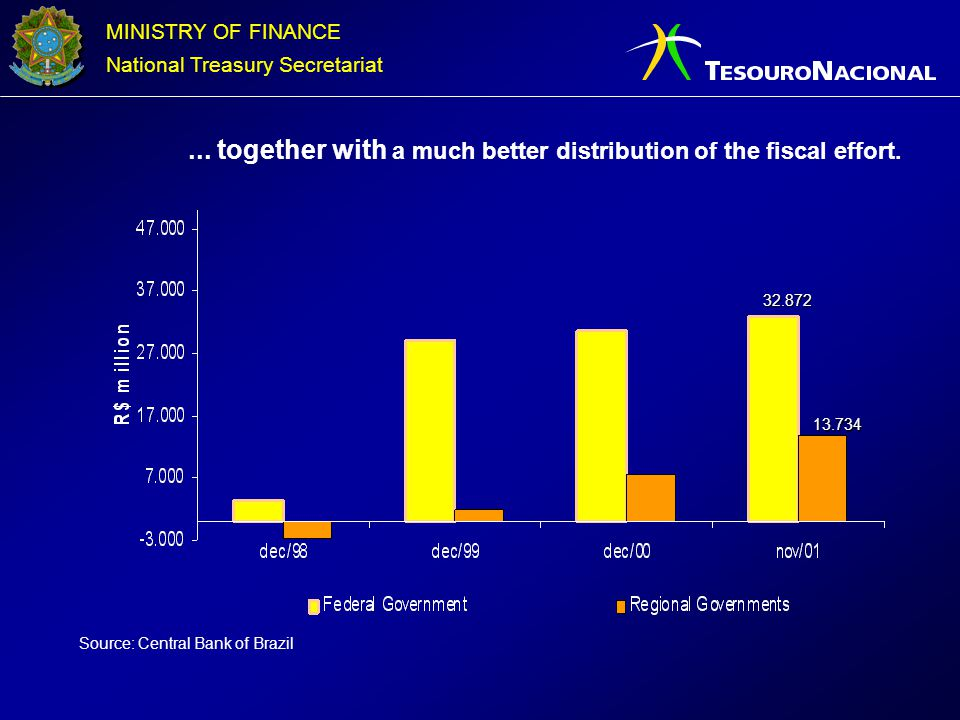 ... together with a much better distribution of the fiscal effort.
