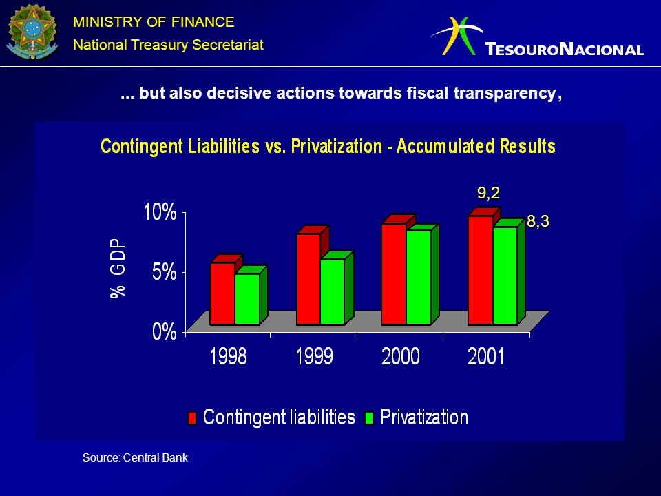 ... but also decisive actions towards fiscal transparency,