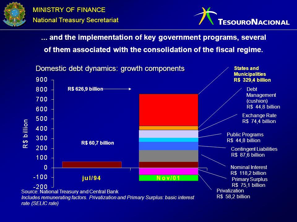 Domestic debt dynamics: growth components
