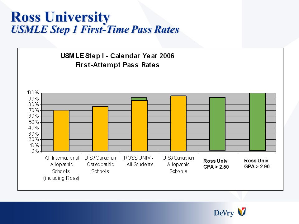 Ross University USMLE Step 1 First-Time Pass Rates