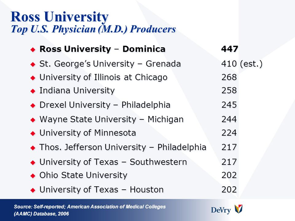 Ross University Top U.S. Physician (M.D.) Producers