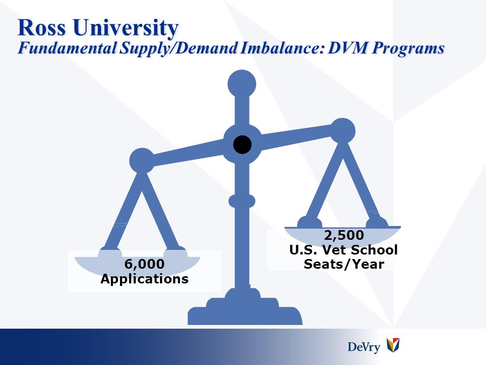 Ross University Fundamental Supply/Demand Imbalance: DVM Programs