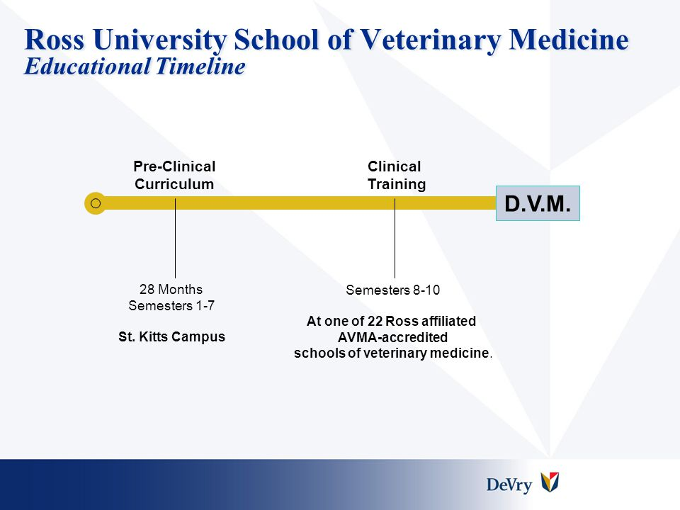 Ross University School of Veterinary Medicine Educational Timeline
