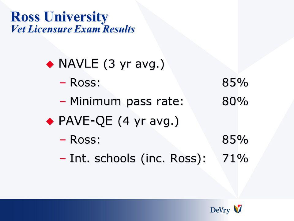 Ross University Vet Licensure Exam Results