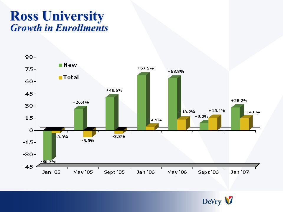 Ross University Growth in Enrollments