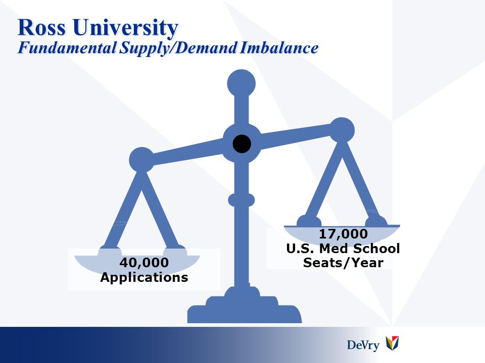 Ross University Fundamental Supply/Demand Imbalance