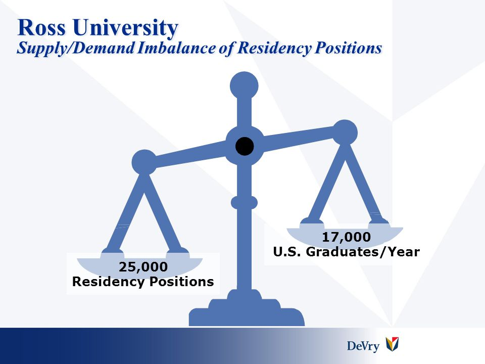 Ross University Supply/Demand Imbalance of Residency Positions