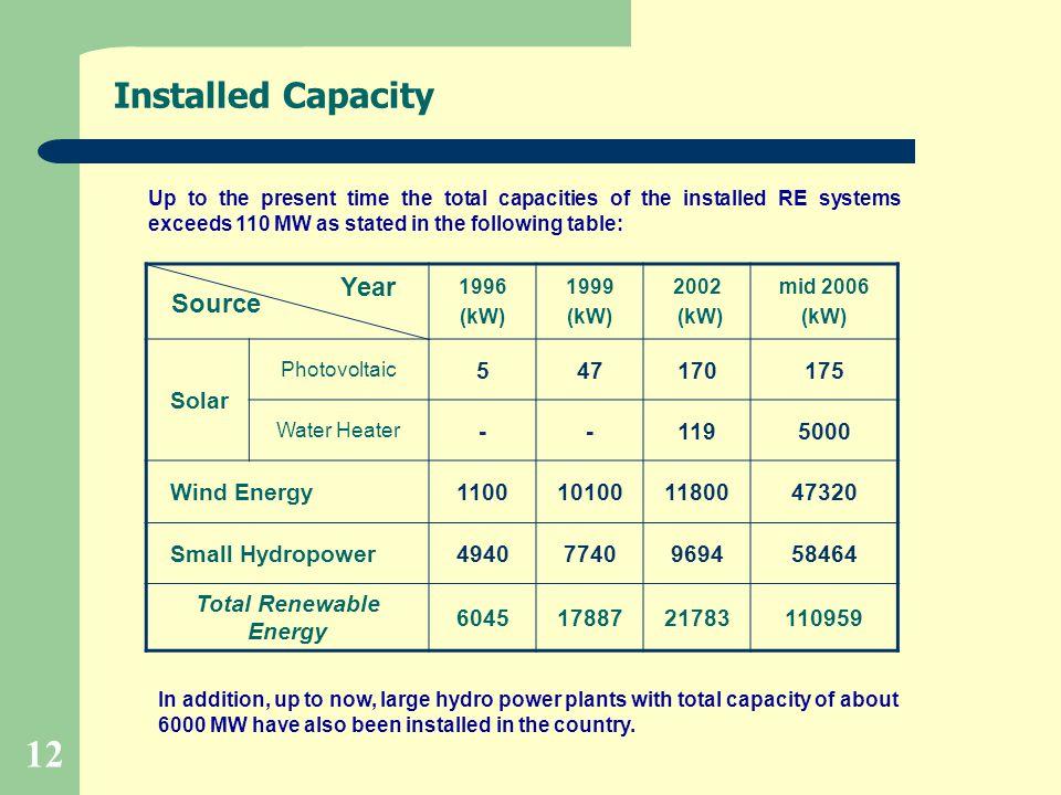 Total Renewable Energy
