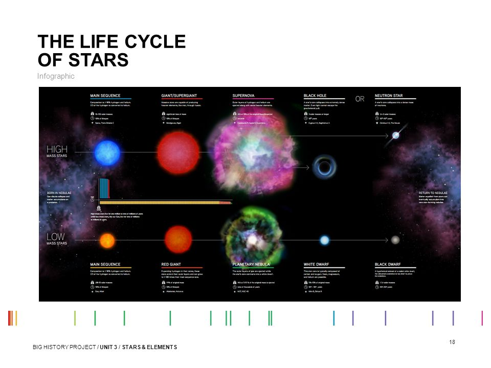 THE LIFE CYCLE OF STARS Infographic
