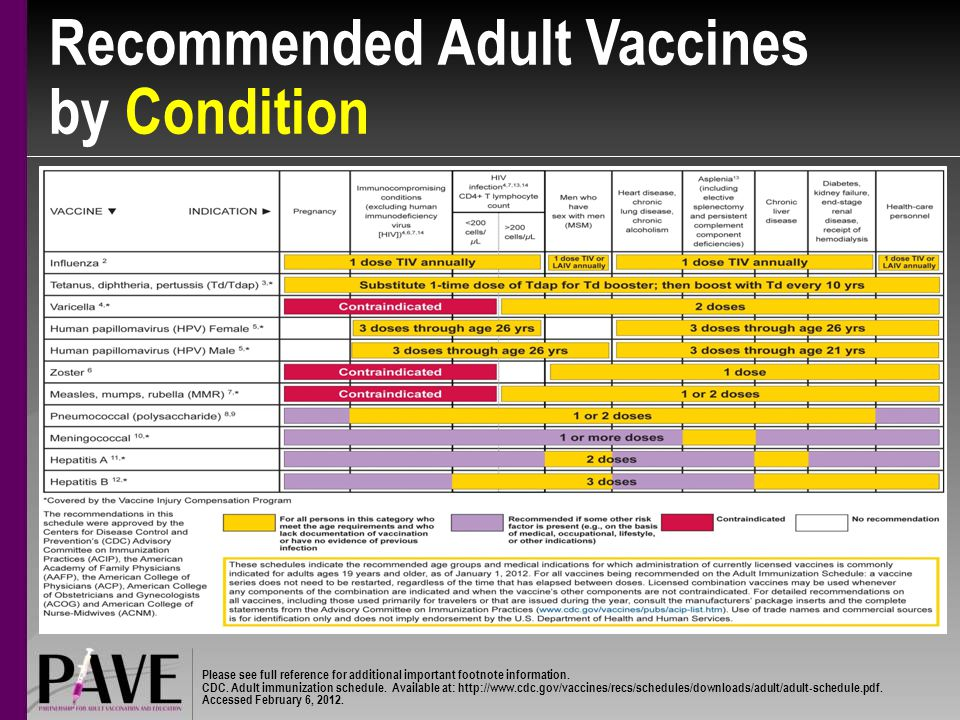 Recommended Adult Vaccines by Condition