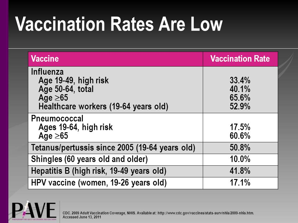 Vaccination Rates Are Low