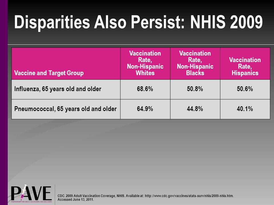 Disparities Also Persist: NHIS 2009