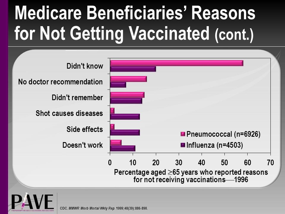 Medicare Beneficiaries' Reasons for Not Getting Vaccinated (cont.)